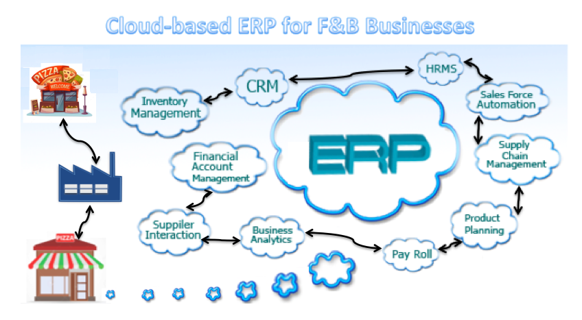 Cloud-based ERP for F&B Businesses